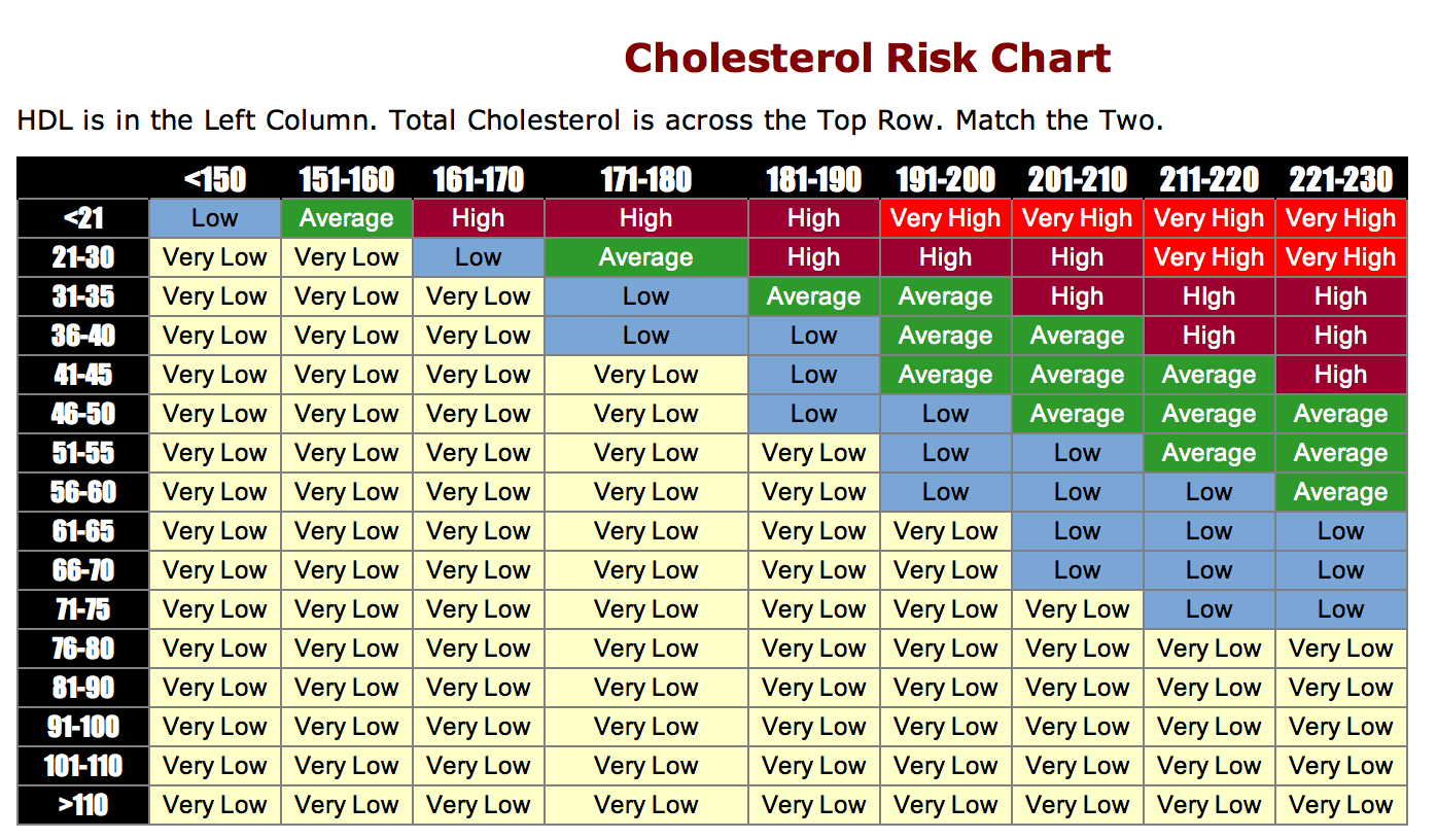 sugar level chart according to age: Where can you find a free printable cholesterol level chart